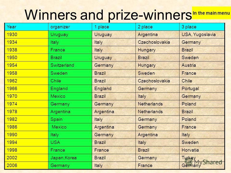 Winners and prize-winners Yearorganizer1 place2 place3 place 1930Uruguay ArgentinaUSA, Yugoslavia 1934Italy CzechoslovakiaGermany 1938FranceItalyHungaryBrazil 1950BrazilUruguayBrazilSweden 1954SwitzerlandGermanyHungaryAustria 1958SwedenBrazilSwedenFr