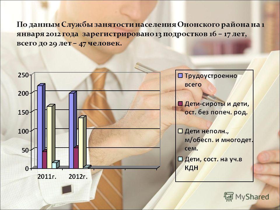По данным Службы занятости населения Ононского района на 1 января 2012 года зарегистрировано 13 подростков 16 – 17 лет, всего до 29 лет – 47 человек.