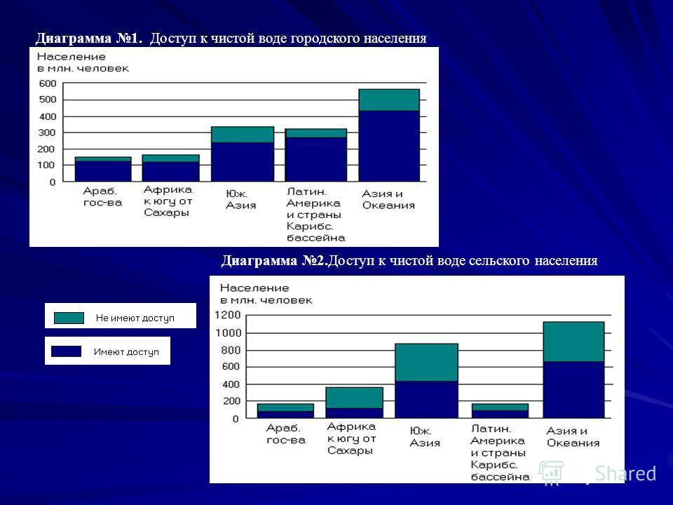 Диаграмма 1. Доступ к чистой воде городского населения Диаграмма 2. Доступ к чистой воде сельского населения
