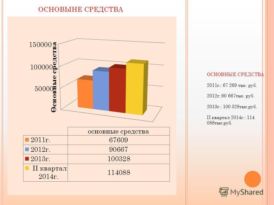 ОСНОВНЫЕ СРЕДСТВА 2011 г.: 67 269 тыс. руб. 2012 г.:90 667 тыс. руб. 2013 г.: 100 328 тыс.руб. II квартал 2014 г.: 114 088 тыс.руб. ОСНОВЫНЕ СРЕДСТВА