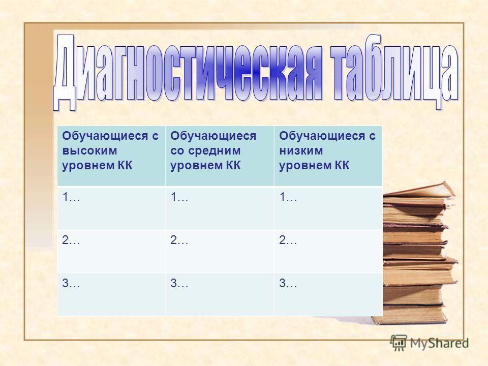Обучающиеся с высоким уровнем КК Обучающиеся со средним уровнем КК Обучающиеся с низким уровнем КК 1… 2… 3…