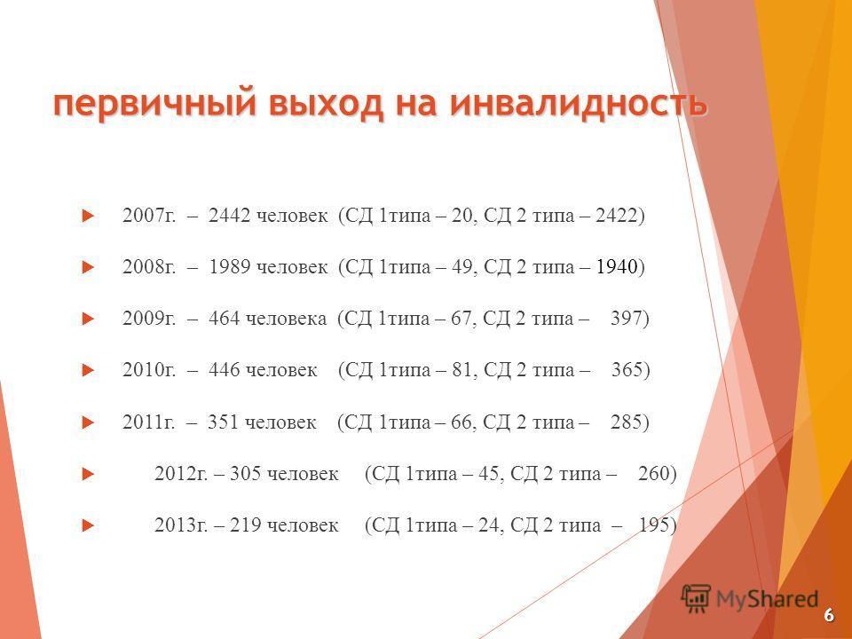 первичный выход на инвалидность 2007 г. – 2442 человек (СД 1 типа – 20, СД 2 типа – 2422) 2008 г. – 1989 человек (СД 1 типа – 49, СД 2 типа – 1940) 2009 г. – 464 человека (СД 1 типа – 67, СД 2 типа – 397) 2010 г. – 446 человек (СД 1 типа – 81, СД 2 т