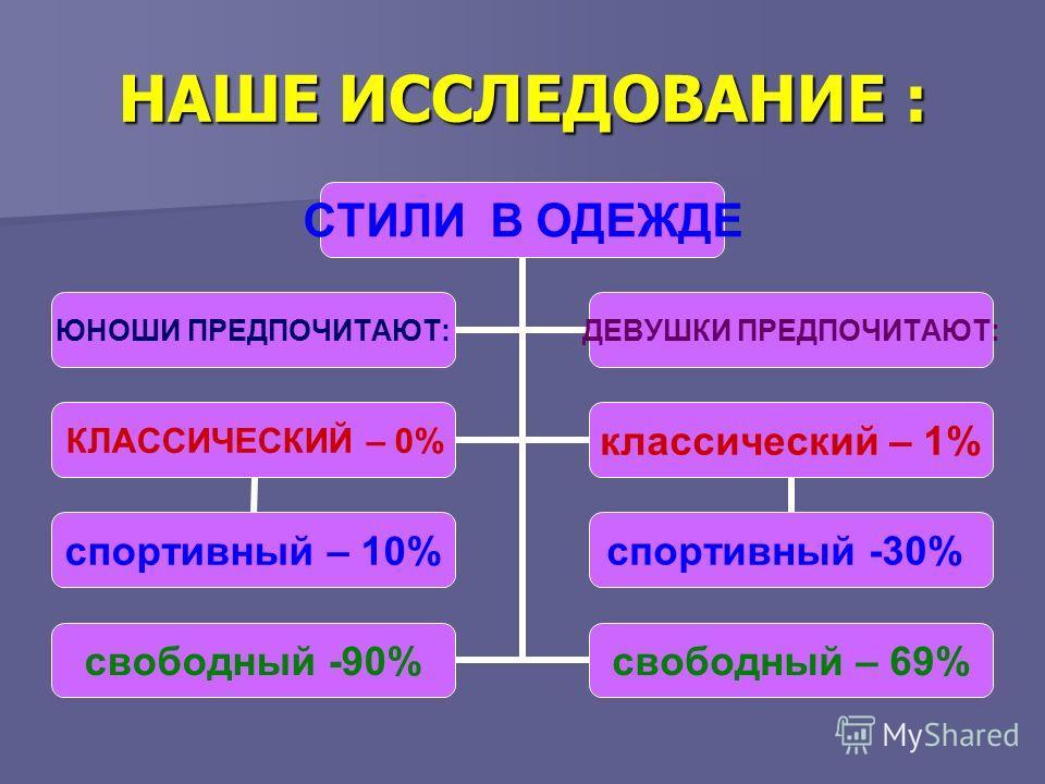 НАШЕ ИССЛЕДОВАНИЕ : СТИЛИ В ОДЕЖДЕ КЛАССИЧЕСКИЙ – 0% спортивный – 10% классический – 1% спортивный -30% свободный -90%свободный – 69% ЮНОШИ ПРЕДПОЧИТАЮТ: ДЕВУШКИ ПРЕДПОЧИТАЮТ: