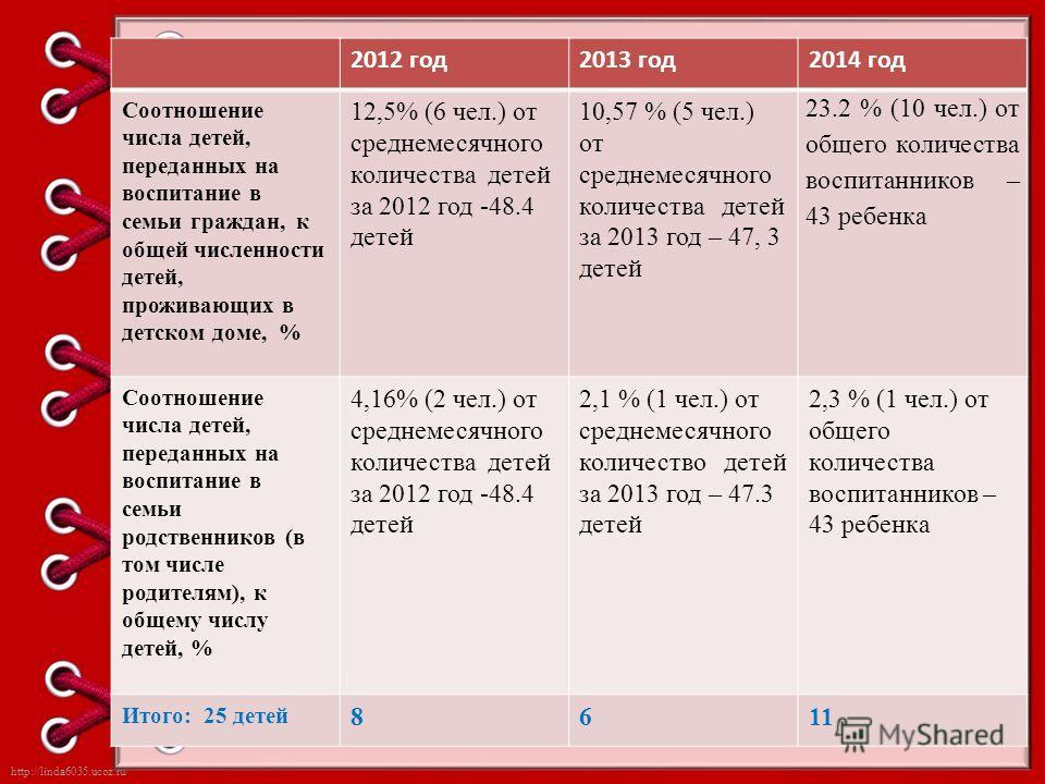 http://linda6035.ucoz.ru/ 2012 год 2013 год 2014 год Соотношение числа детей, переданных на воспитание в семьи граждан, к общей численности детей, проживающих в детском доме, % 12,5% (6 чел.) от среднемесячного количества детей за 2012 год -48.4 дете