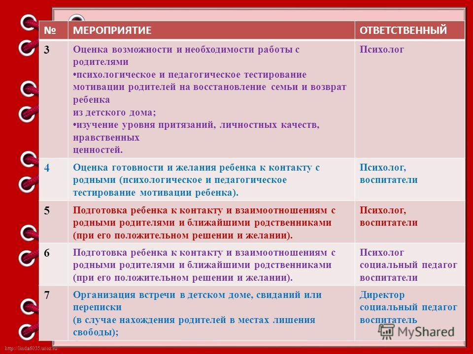 http://linda6035.ucoz.ru/ МЕРОПРИЯТИЕОТВЕТСТВЕННЫЙ 3 Оценка возможности и необходимости работы с родителями психологическое и педагогическое тестирование мотивации родителей на восстановление семьи и возврат ребенка из детского дома; изучение уровня