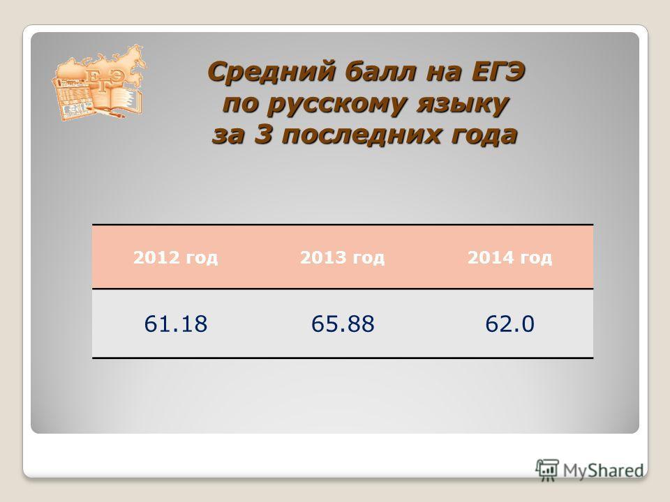 2012 год 2013 год 2014 год 61.1865.8862.0 Средний балл на ЕГЭ по русскому языку за 3 последних года