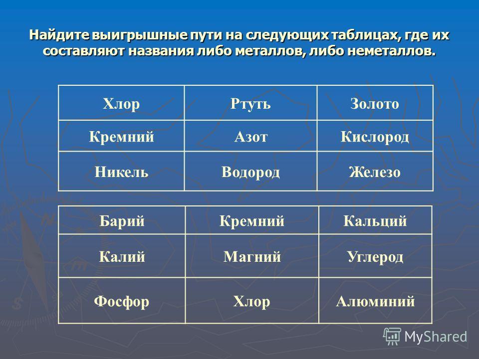 Найдите выигрышные пути на следующих таблицах, где их составляют названия либо металлов, либо неметаллов. Хлор РтутьЗолото Кремний АзотКислород Никель ВодородЖелезо Барий КремнийКальций Калий МагнийУглерод Фосфор ХлорАлюминий