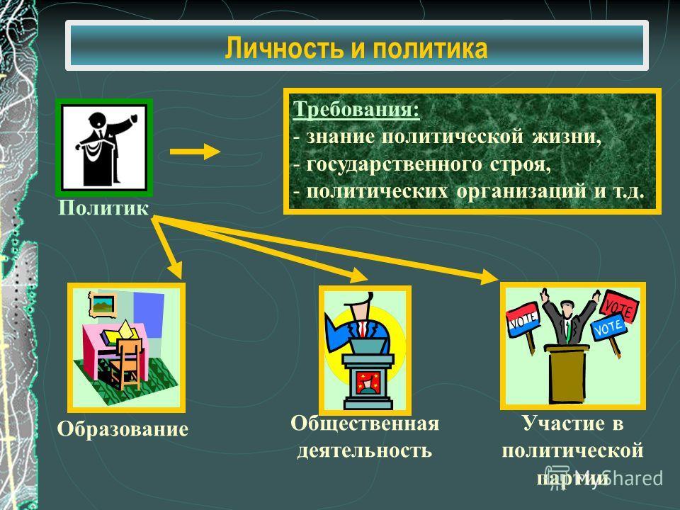 Политик Требования: - знание политической жизни, - государственного строя, - политических организаций и т.д. Образование Общественная деятельность Участие в политической партии Личность и политика