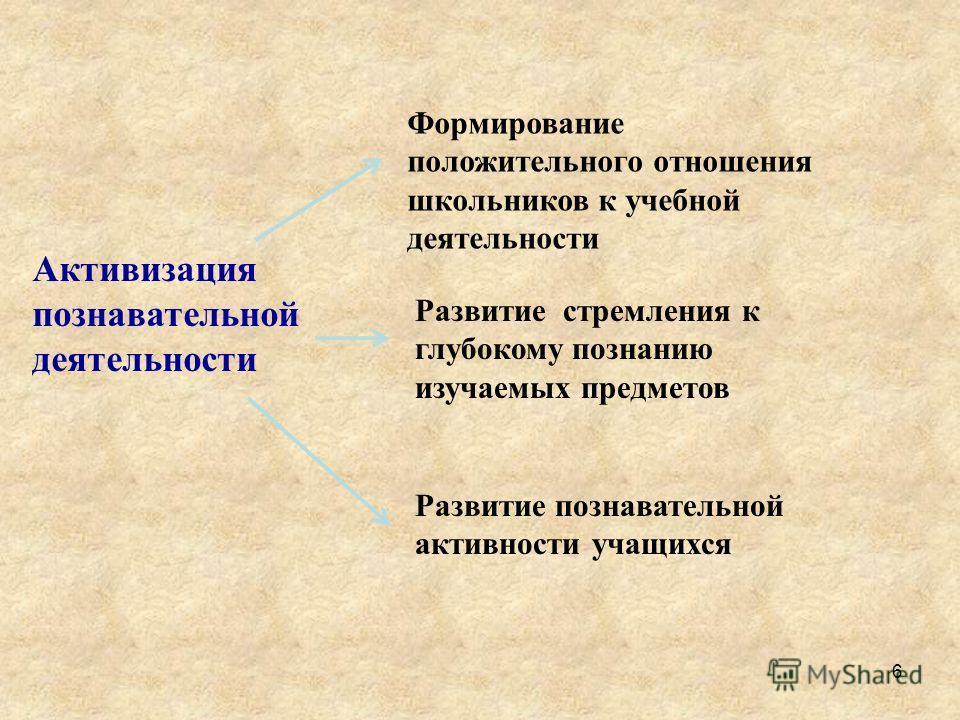 Активизация познавательной деятельности Формирование положительного отношения школьников к учебной деятельности Развитие стремления к глубокому познанию изучаемых предметов Развитие познавательной активности учащихся 6