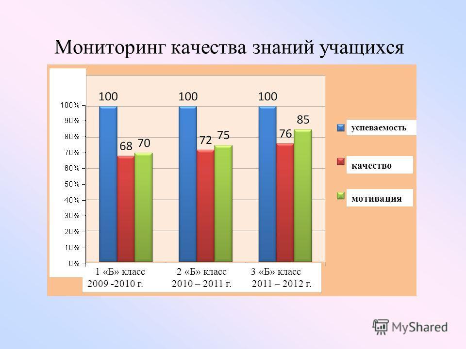 Мониторинг качества знаний учащихся 1 «Б» класс 2 «Б» класс 3 «Б» класс 2009 -2010 г. 2010 – 2011 г. 2011 – 2012 г. успеваемость качество мотивация