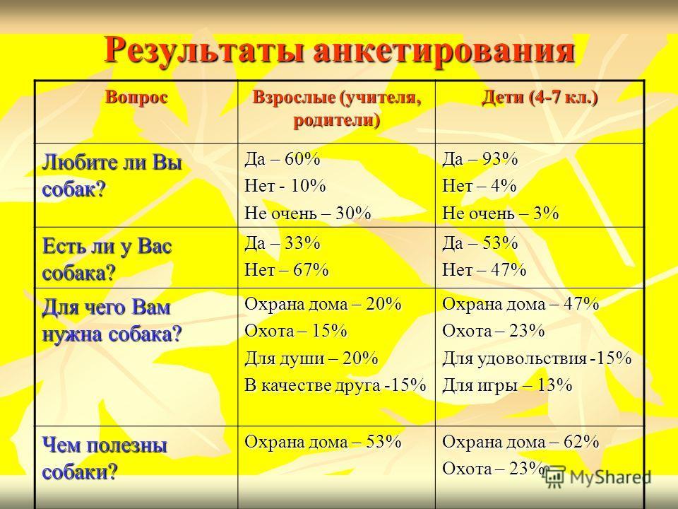 Результаты анкетирования Вопрос Взрослые (учителя, родители) Дети (4-7 кл.) Любите ли Вы собак? Да – 60% Нет - 10% Не очень – 30% Да – 93% Нет – 4% Не очень – 3% Есть ли у Вас собака? Да – 33% Нет – 67% Да – 53% Нет – 47% Для чего Вам нужна собака? О