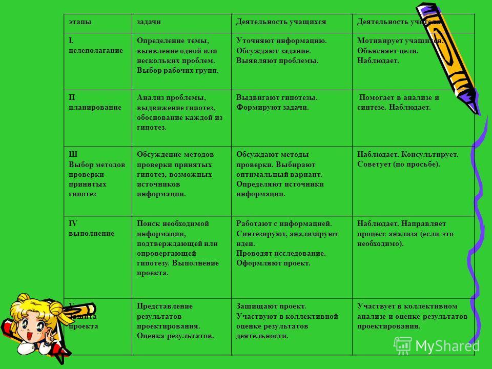 этапы задачи Деятельность учащихся Деятельность учителя I. целеполагание Определение темы, выявление одной или нескольких проблем. Выбор рабочих групп. Уточняют информацию. Обсуждают задание. Выявляют проблемы. Мотивирует учащихся. Объясняет цели. На