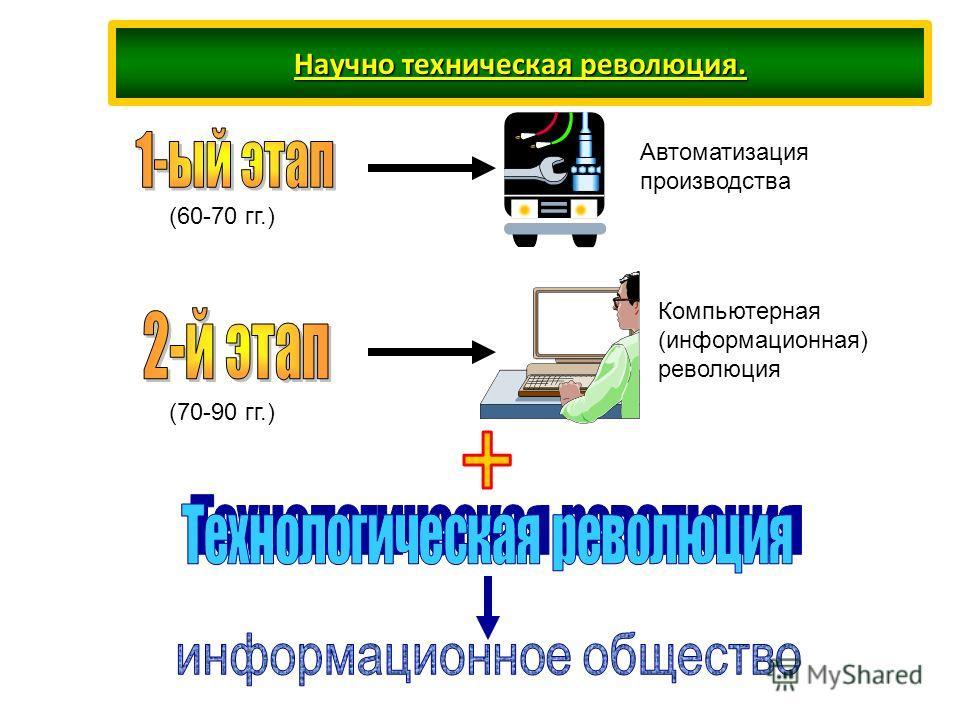 Научно техническая революция. (60-70 гг.) (70-90 гг.) Автоматизация производства Компьютерная (информационная) революция