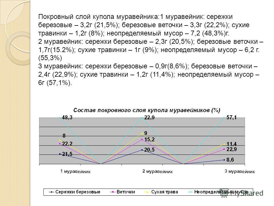 Покровный слой купола муравейника:1 муравейник: сережки березовые – 3,2 г (21,5%); березовые веточки – 3,3 г (22,2%); сухие травинки – 1,2 г (8%); неопределяемый мусор – 7,2 (48,3%)г. 2 муравейник: сережки березовые – 2,3 г (20,5%); березовые веточки