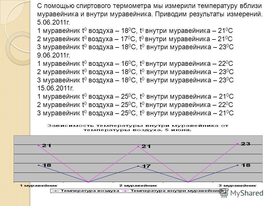 С помощью спиртового термометра мы измерили температуру вблизи муравейника и внутри муравейника. Приводим результаты измерений. 5.06.2011 г. 1 муравейник t 0 воздуха – 18 0 С, t 0 внутри муравейника – 21 0 С 2 муравейник t 0 воздуха – 17 0 С, t 0 вну