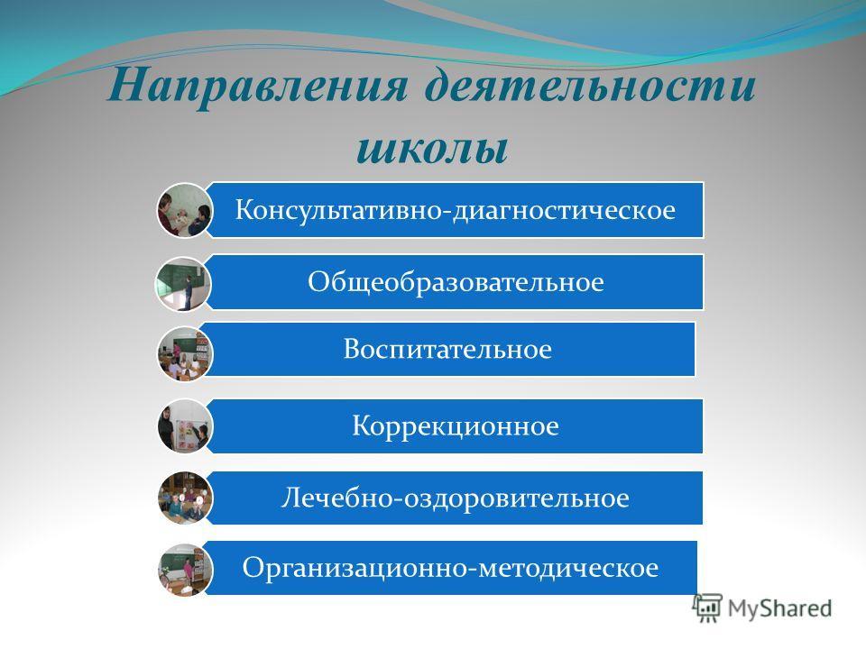 Направления деятельности школы Консультативно-диагностическое Общеобразовательное Воспитательное Коррекционное Лечебно-оздоровительное Организационно-методическое