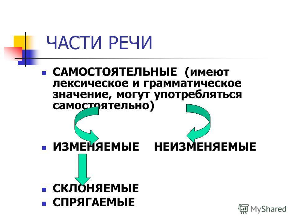 ЧАСТИ РЕЧИ САМОСТОЯТЕЛЬНЫЕ (имеют алексическое и грамматическое значение, могут употребляться самостоятельно) ИЗМЕНЯЕМЫЕ НЕИЗМЕНЯЕМЫЕ СКЛОНЯЕМЫЕ СПРЯГАЕМЫЕ