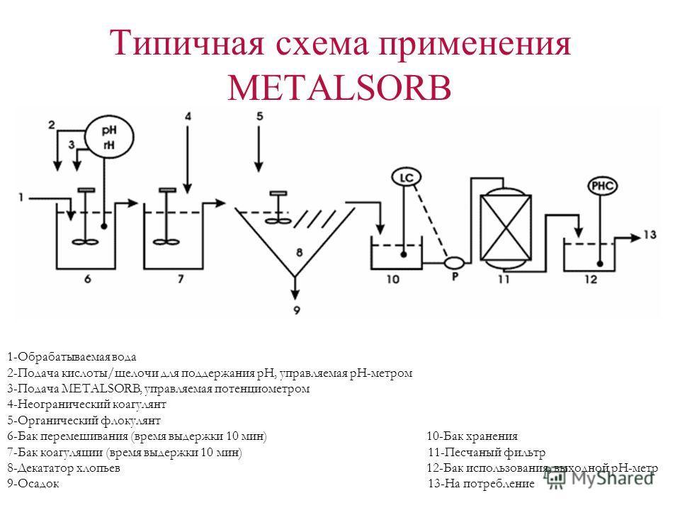 Типичная схема применения METALSORB 1-Обрабатываемая вода 2-Подача кислоты/щелочи для поддержания pH, управляемая pH-метром 3-Подача METALSORB, управляемая потенциометром 4-Неогранический коагулянт 5-Органический флокулянт 6-Бак перемешивания (время