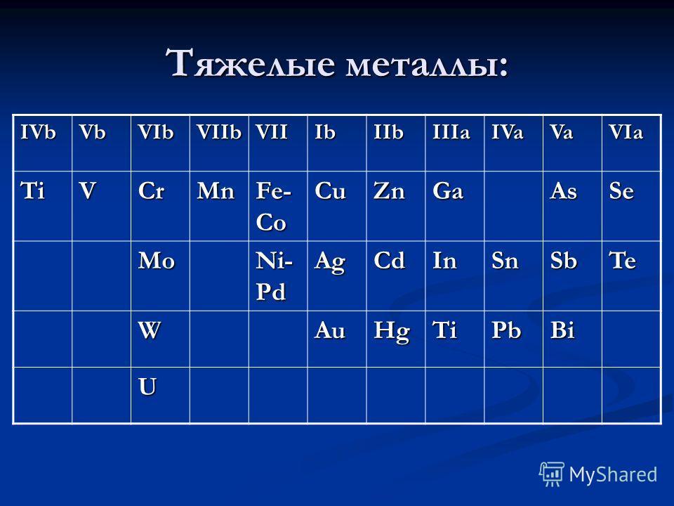Тяжелые металлы: IVbVbVIbVIIbVIIIbIIbIIIaIVaVaVIa TiVCrMn Fe- Co CuZnGaAsSe Mo Ni- Pd AgCdInSnSbTe WAuHgTiPbBi U