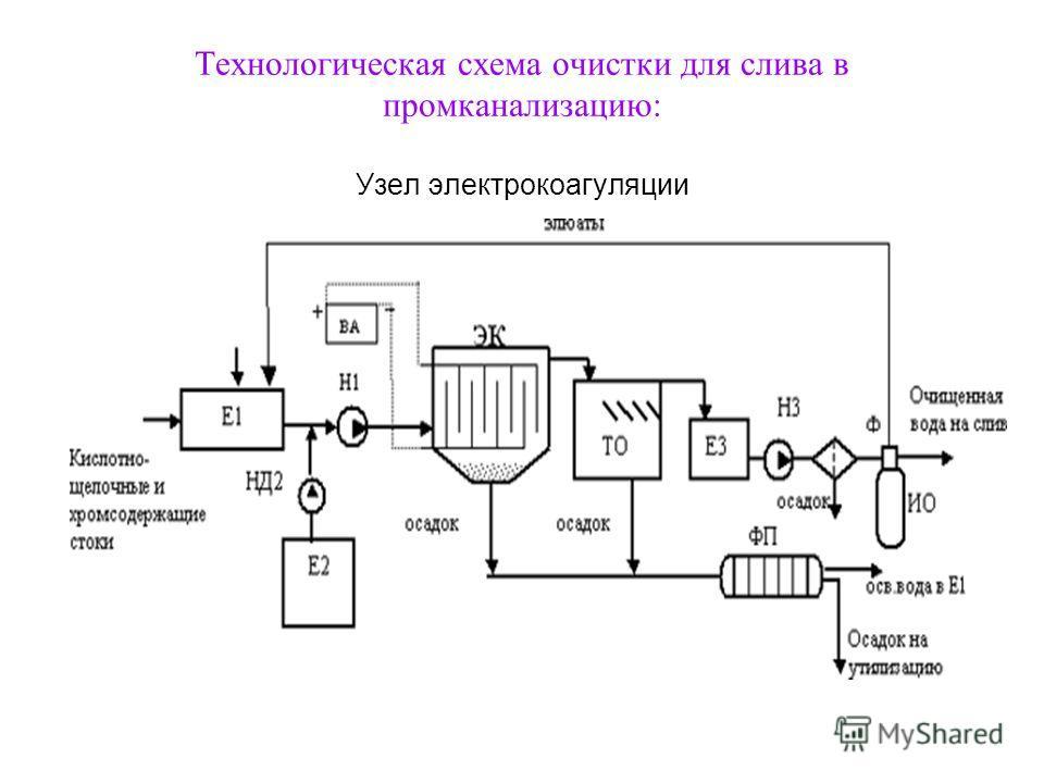 Технологическая схема очистки для слива в пром канализацию: Узел электрокоагуляции
