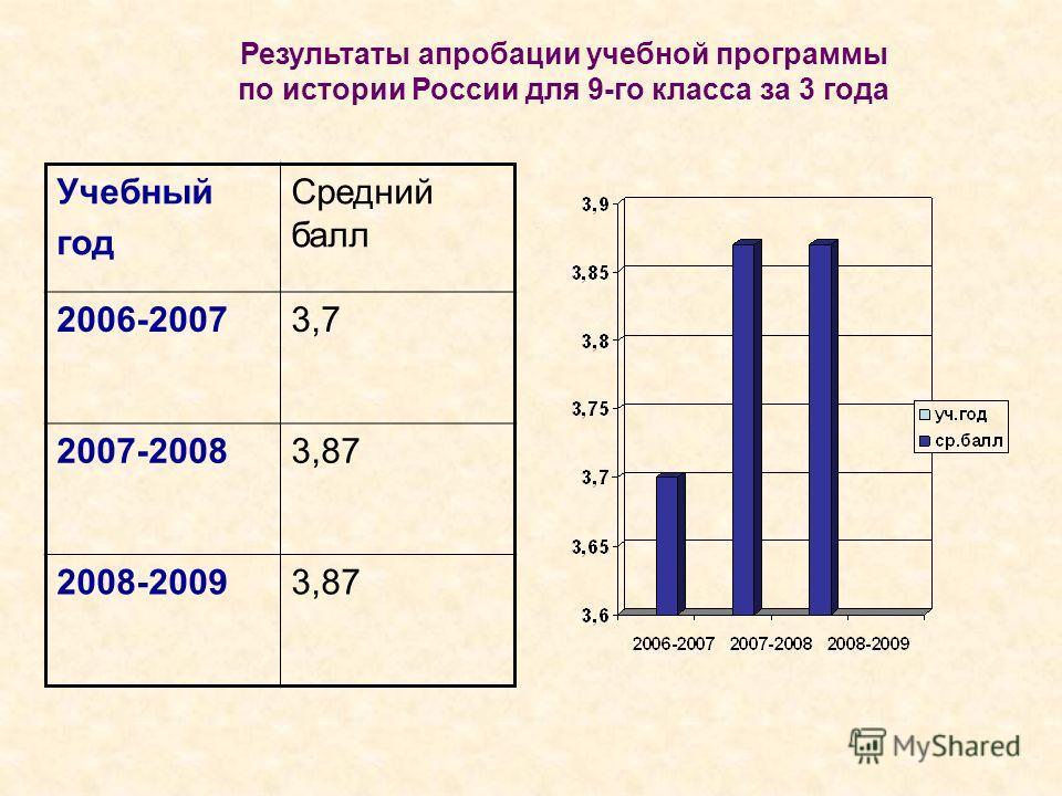 Результаты апробации учебной программы по истории России для 9-го класса за 3 года Учебный год Средний балл 2006-20073,7 2007-20083,87 2008-20093,87