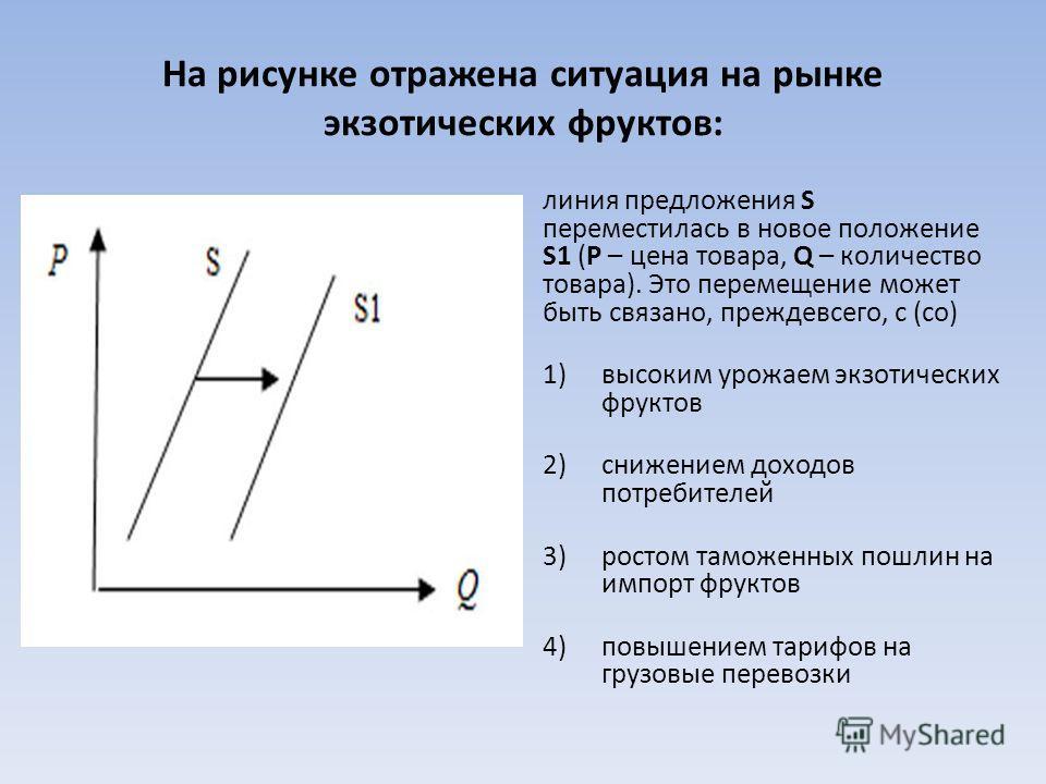 На рисунке отражена ситуация на рынке экзотических фруктов: линия предложения S переместилась в новое положение S1 (P – цена товара, Q – количество товара). Это перемещение может быть связано, прежде всего, с (со) 1)высоким урожаем экзотических фрукт