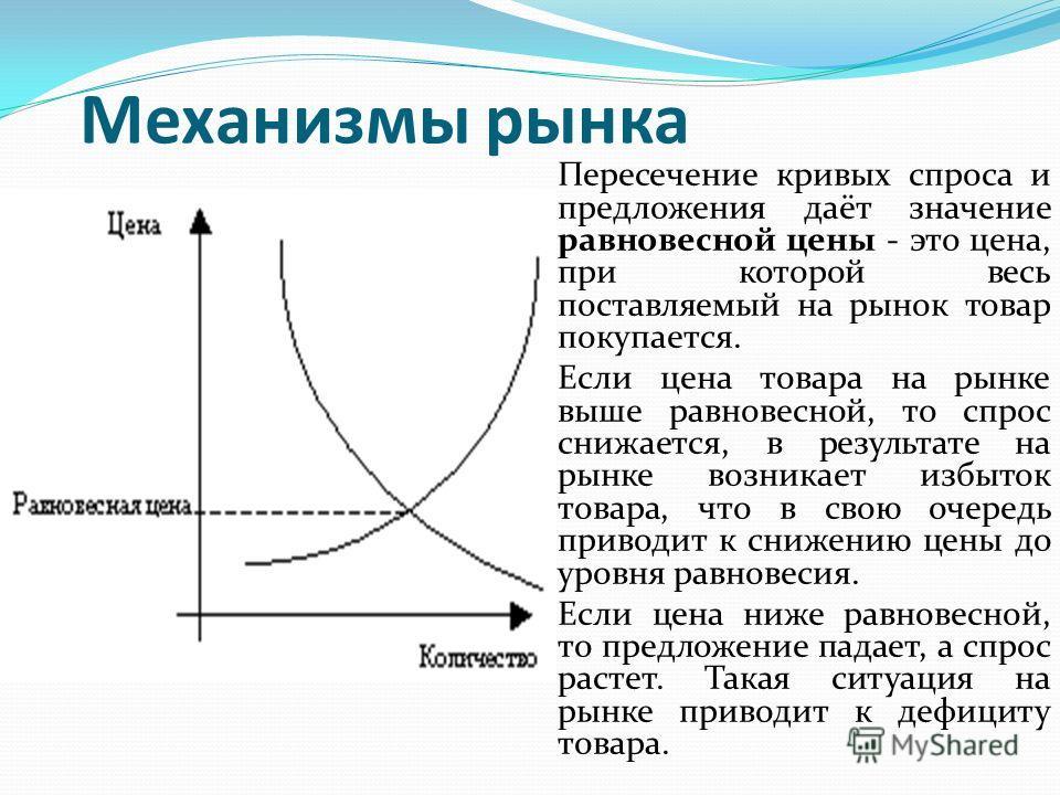 Механизмы рынка Пересечение кривых спроса и предложения даёт значение равновесной цены - это цена, при которой весь поставляемый на рынок товар покупается. Если цена товара на рынке выше равновесной, то спрос снижается, в результате на рынке возникае