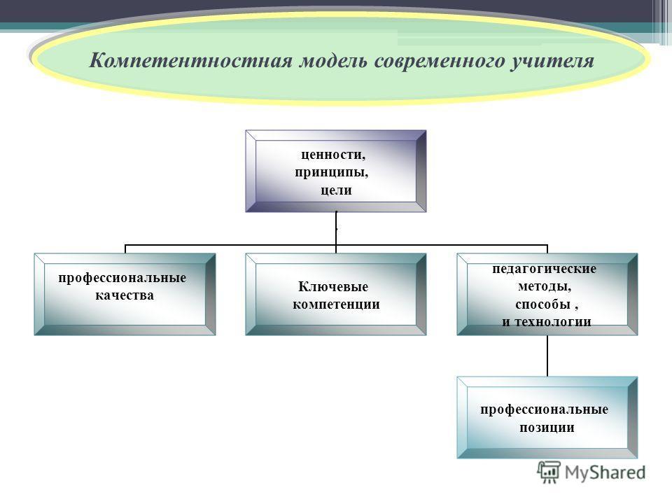 Компетентностная модель современного учителя ценности, принципы, цели. профессиональные качества Ключевые компетенции педагогические методы, способы, и технологии профессиональные позиции