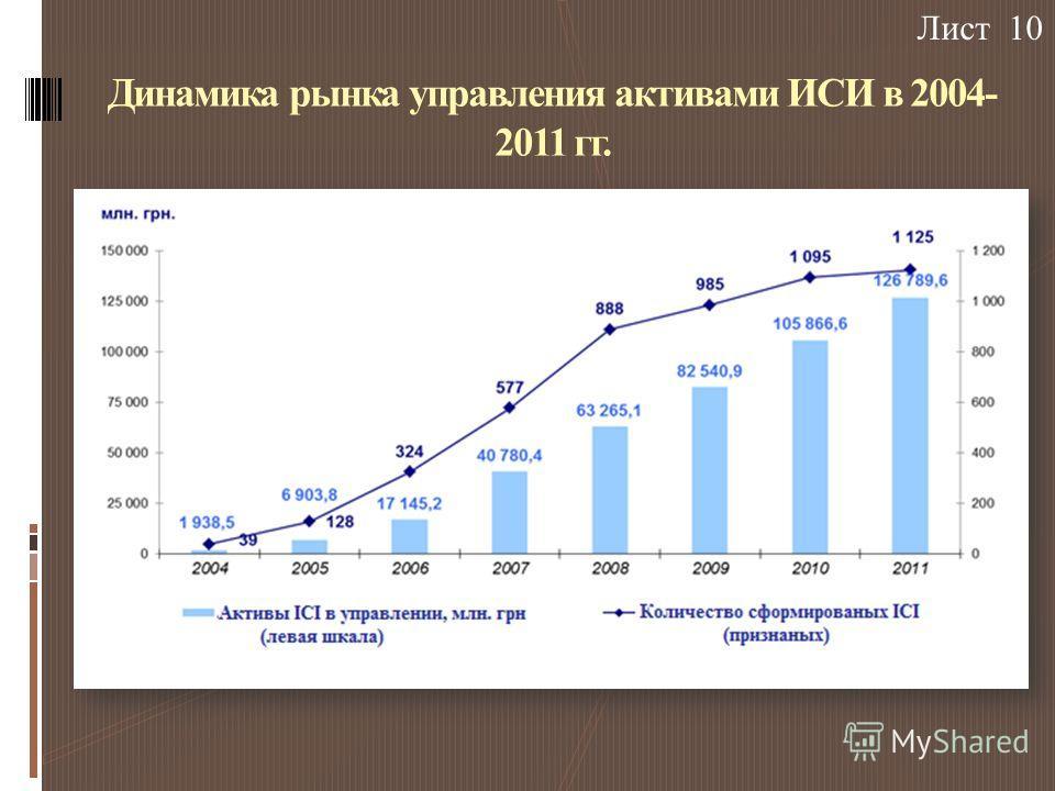 Динамика рынка управления активами ИСИ в 2004- 2011 гг. Лист 10