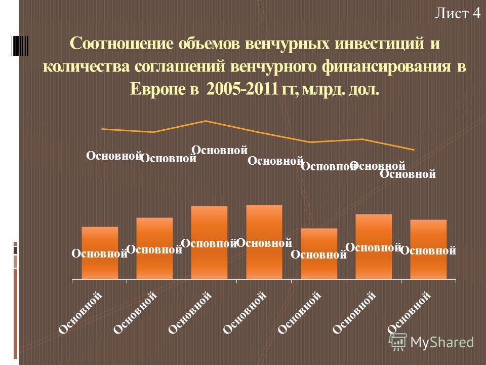 Соотношение объемов венчурных инвестиций и количества соглашений венчурного финансирования в Европе в 2005-2011 гг, млрд. дол. Лист 4