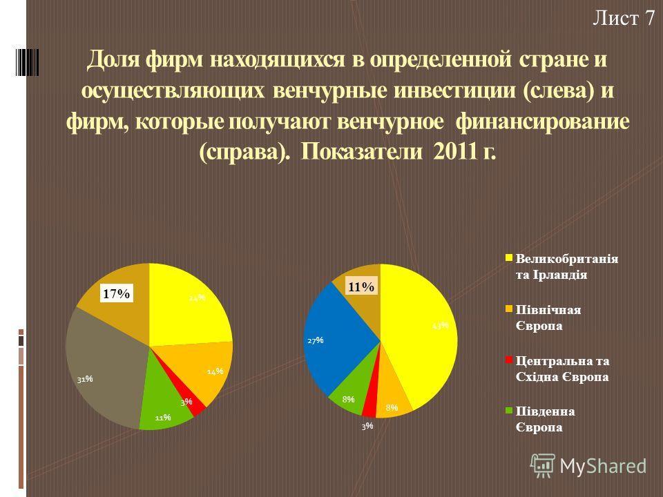 Доля фирм находящихся в определенной стране и осуществляющих венчурные инвестиции (слева) и фирм, которые получают венчурное финансирование (справа). Показатели 2011 г. Лист 7