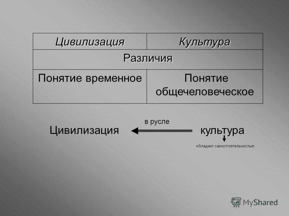 Цивилизация Культура Различия Понятие временное Понятие общечеловеческое Цивилизация культура обладает самостоятельностью в русле