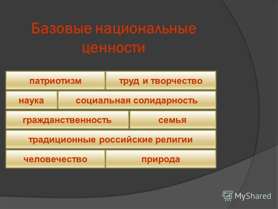 Базовые национальные ценности патриотизм труд и творчество наука социальная солидарность гражданственность семья человечество природа традиционные российские религии