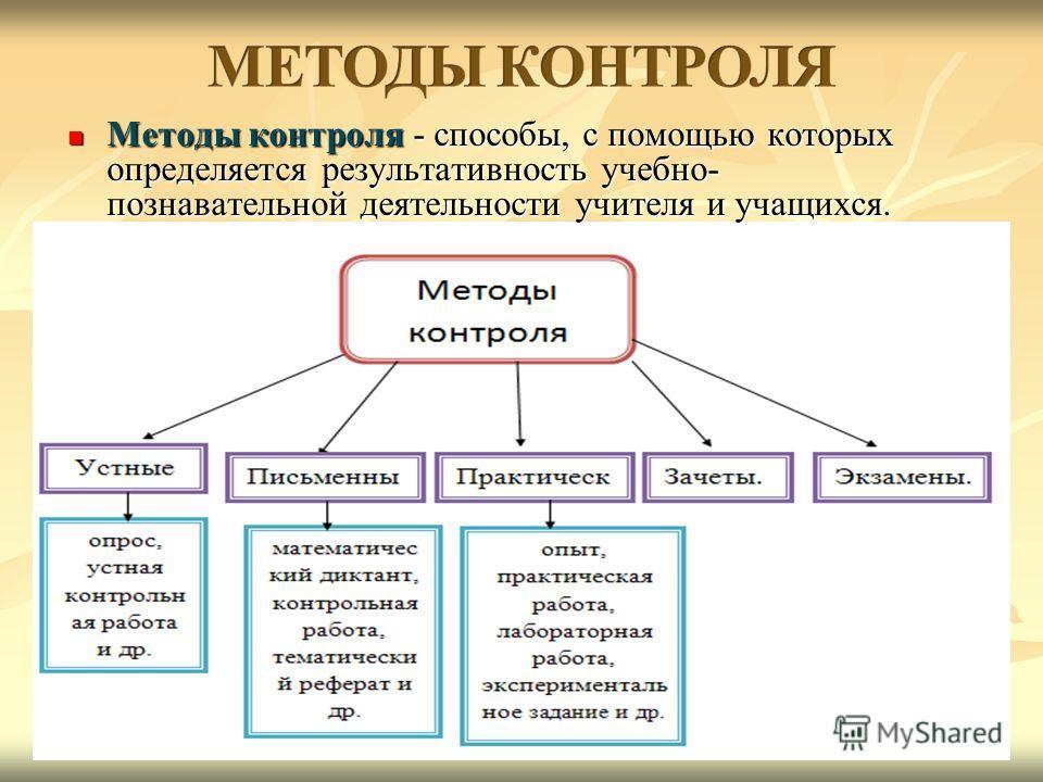 Методы контроля - способы, с помощью которых определяется результативность учебно- познавательной деятельности учителя и учащихся. Методы контроля - способы, с помощью которых определяется результативность учебно- познавательной деятельности учителя