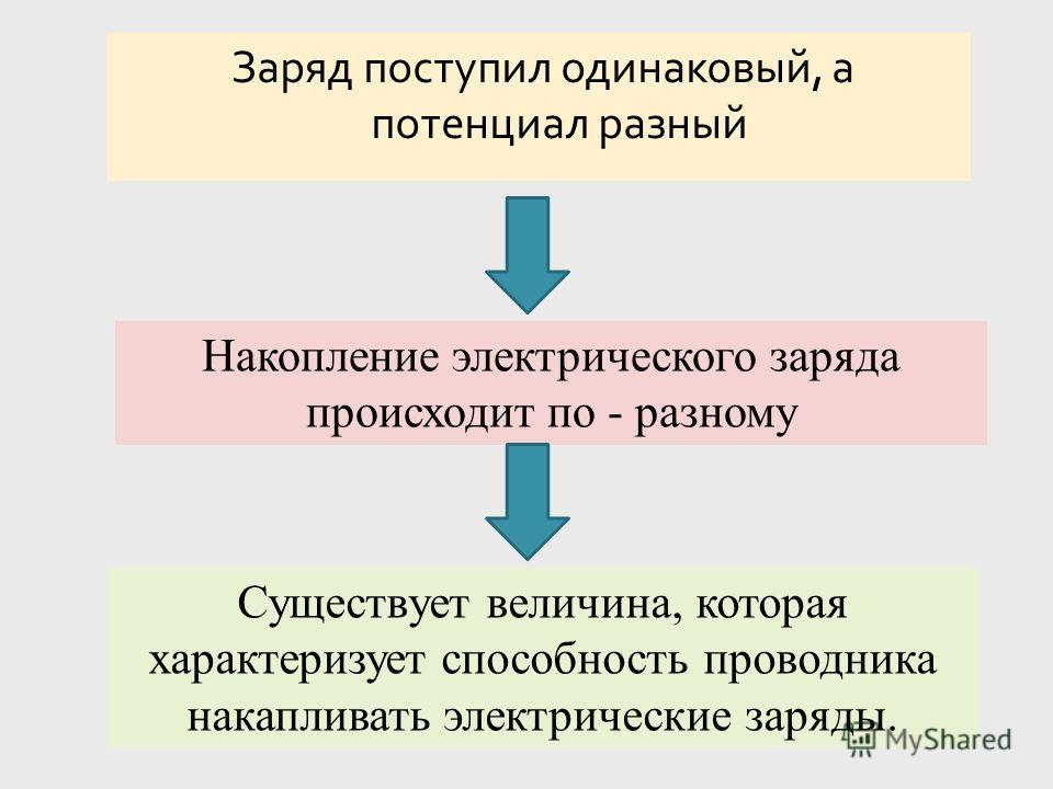 Заряд поступил одинаковый, а потенциал разный Накопление электрического заряда происходит по - разному Существует величина, которая характеризует способность проводника накапливать электрические заряды.
