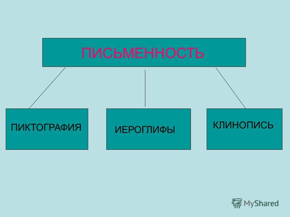 ПИСЬМЕННОСТЬ ПИКТОГРАФИЯ ИЕРОГЛИФЫ КЛИНОПИСЬ