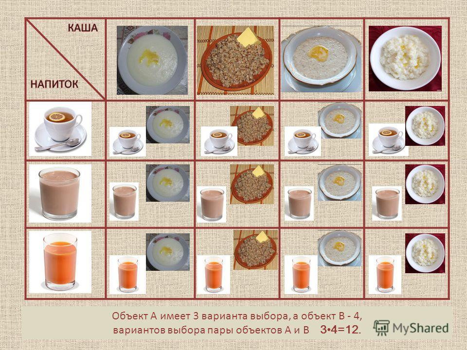 Выбор напитка – выбор объекта АВыбор каши - выбор объекта ВОбъект А имеет 3 варианта выбора, а объект В - 4, вариантов выбора пары объектов А и В 34=12.