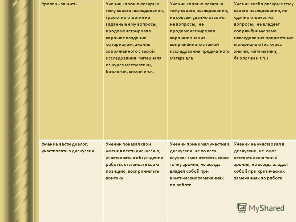 Уровень защиты Ученик хорошо раскрыл тему своего исследования, грамотно ответил на заданные ему вопросы, продемонстрировал хорошее владение материалом, знание сопряжённого с темой исследования материала из курса математики, биологии, химии и т.п. Уче