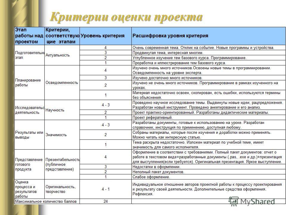 Критерии оценки проекта