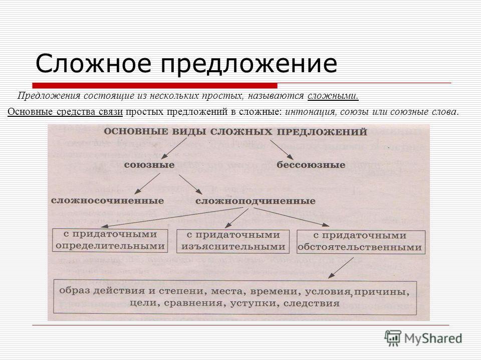 Сложное предложение Предложения состоящие из нескольких простых, называются сложными. Основные средства связи простых предложений в сложные: интонация, союзы или союзные слова.