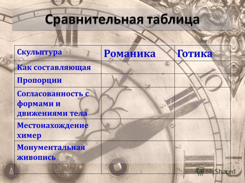Сравнительная таблица Скульптура Романика Готика Как составляющая Пропорции Согласованность с формами и движениями тела Местонахождение химер Монументальная живопись