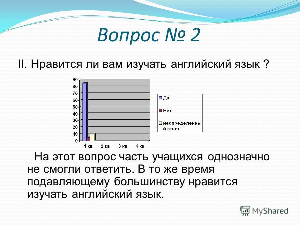Вопрос 2 II. Нравится ли вам изучать английский язык ? На этот вопрос часть учащихся однозначно не смогли ответить. В то же время подавляющему большинству нравится изучать английский язык.