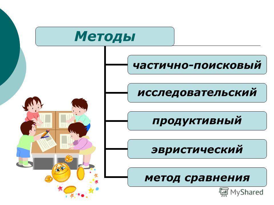Методы частично- поисковый исследовательский продуктивный эвристический метод сравнения