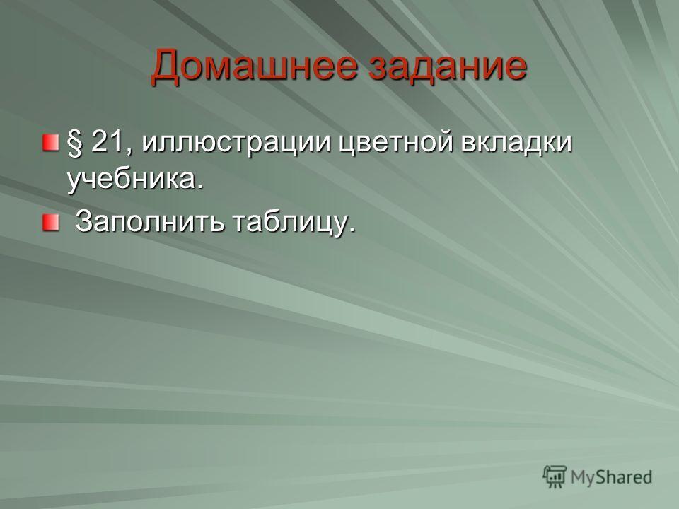 Домашнеезадание Домашнее задание § 21, иллюстрации цветной вкладки учебника. Заполнить таблицу. Заполнить таблицу.