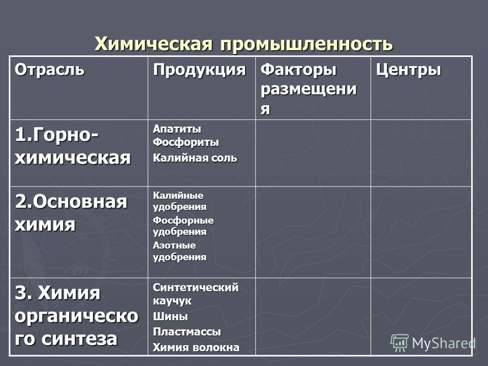 Тест 9 класс химическая промышленность россии