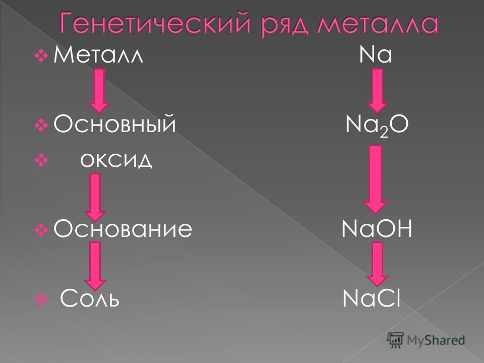 Металл Na Основный Na 2 O оксид Основание NaOH Соль NaCl