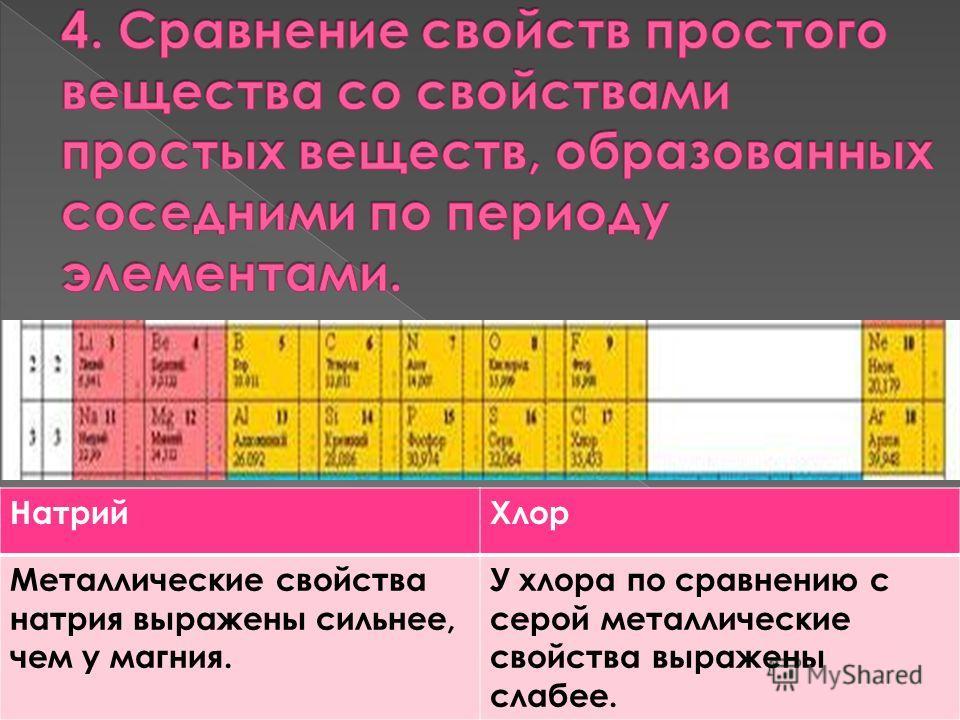 Натрий Хлор Металлические свойства натрия выражены сильнее, чем у магния. У хлора по сравнению с серой металлические свойства выражены слабее.