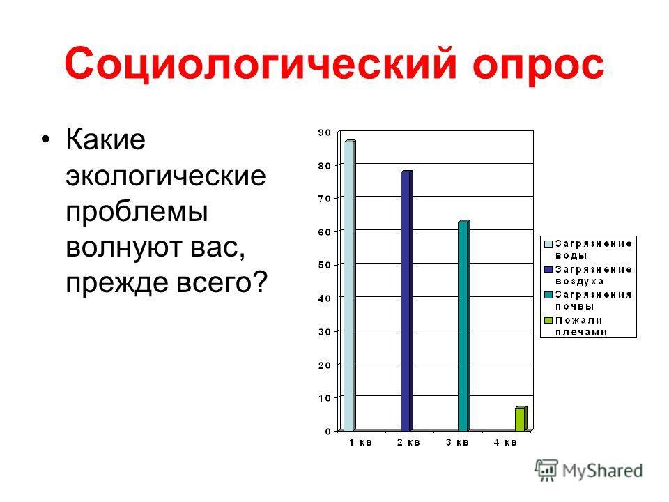 Социологический опрос Какие экологические проблемы волнуют вас, прежде всего?
