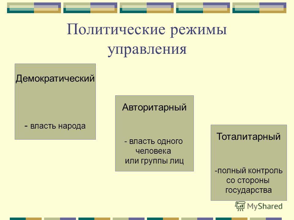 Политические режимы управления Демократический - власть народа Авторитарный - власть одного человека или группы лиц Тоталитарный -полный контроль со стороны государства