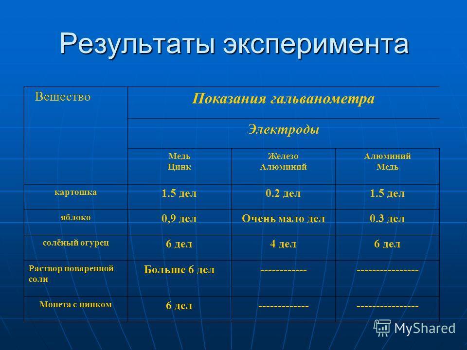 Конструктор гальванических элементов 1-й электрод 2-й электрод ЭДС Al Cu 2,00 В Zn Cu 1,1 B Zn Fe 0,32 В Fe Cu0,78 В Fe Al1,22 В